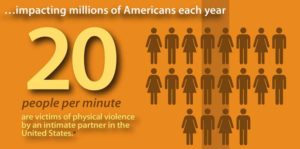 nearly 20 people per minute are physically abused in the United States